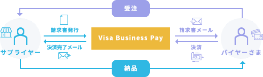 Visa Business Payの流れ